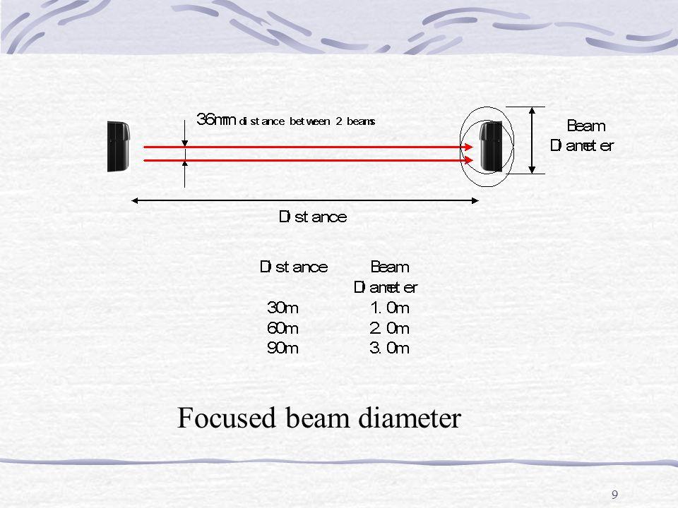 9 Focused beam diameter