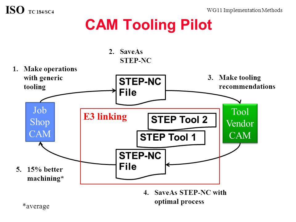 WG11 Implementation Methods ISO TC 184/SC4 CAM Tooling Pilot Job Shop CAM STEP-NC File Tool Vendor CAM Tool Vendor CAM STEP-NC File 1.Make operations with generic tooling 2.SaveAs STEP-NC 3.Make tooling recommendations 4.SaveAs STEP-NC with optimal process 5.15% better machining* *average STEP Tool 1 STEP Tool 2 E3 linking