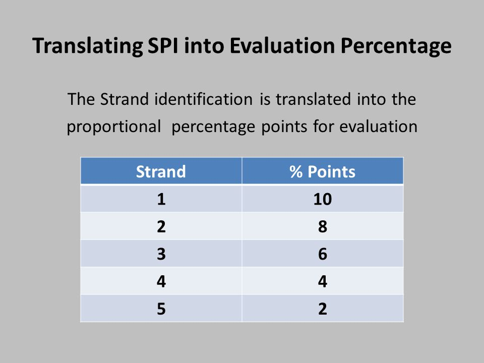 Translating SPI into Evaluation Percentage The Strand identification is translated into the proportional percentage points for evaluation Strand% Points 110 28 36 44 52