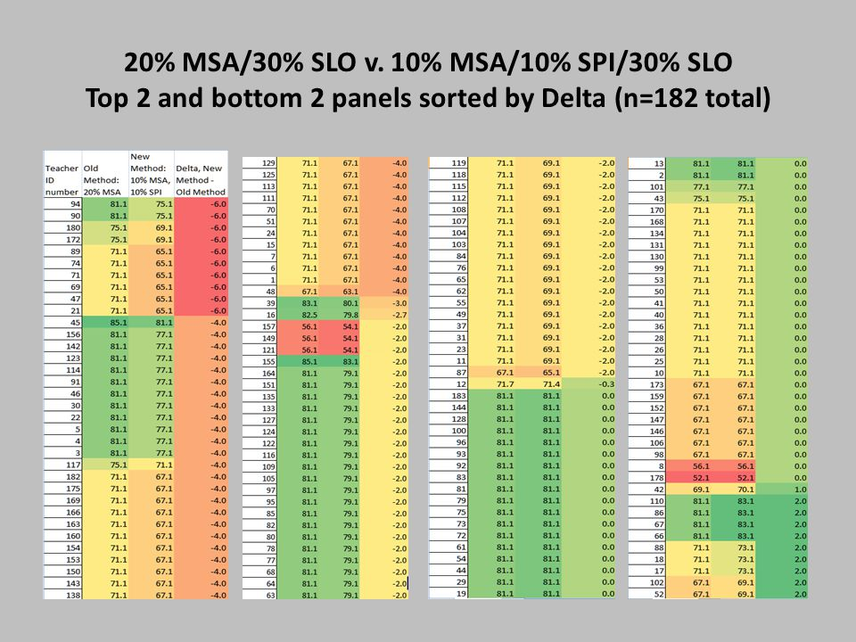 20% MSA/30% SLO v. 10% MSA/10% SPI/30% SLO Top 2 and bottom 2 panels sorted by Delta (n=182 total)