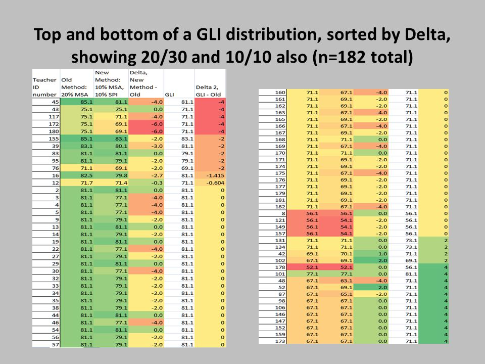 Top and bottom of a GLI distribution, sorted by Delta, showing 20/30 and 10/10 also (n=182 total)