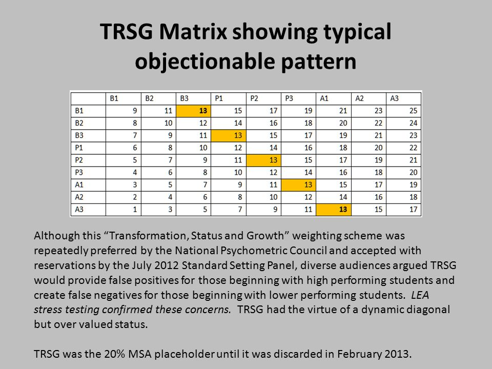 TRSG Matrix showing typical objectionable pattern Although this Transformation, Status and Growth weighting scheme was repeatedly preferred by the National Psychometric Council and accepted with reservations by the July 2012 Standard Setting Panel, diverse audiences argued TRSG would provide false positives for those beginning with high performing students and create false negatives for those beginning with lower performing students.