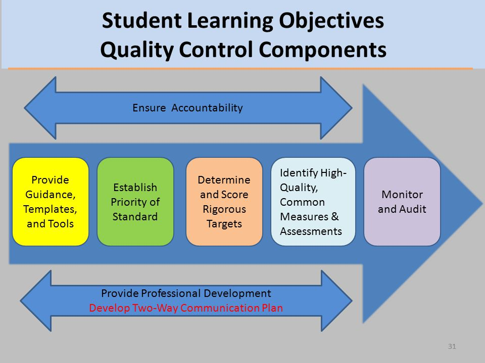 Student Learning Objectives Quality Control Components 31 Monitor and Audit Provide Professional Development Develop Two-Way Communication Plan Ensure Accountability Identify High- Quality, Common Measures & Assessments Determine and Score Rigorous Targets Establish Priority of Standard Provide Guidance, Templates, and Tools 31
