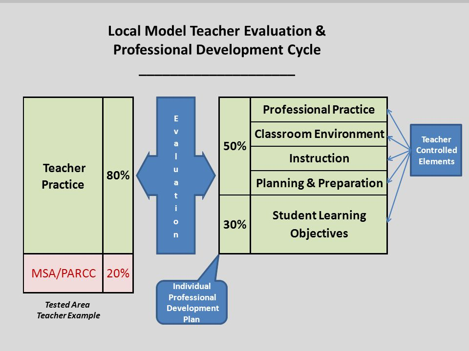 Teacher Practice 80% MSA/PARCC20% Local Model TeacherEvaluation & ProfessionalDevelopment Cycle ____________________ Tested Area TeacherExample E v a l u a t i o n Individual Professional Development Plan 50% Professional Practice Classroom Environment Instruction Planning & Preparation 30% Student Learning Objectives Teacher Controlled Elements
