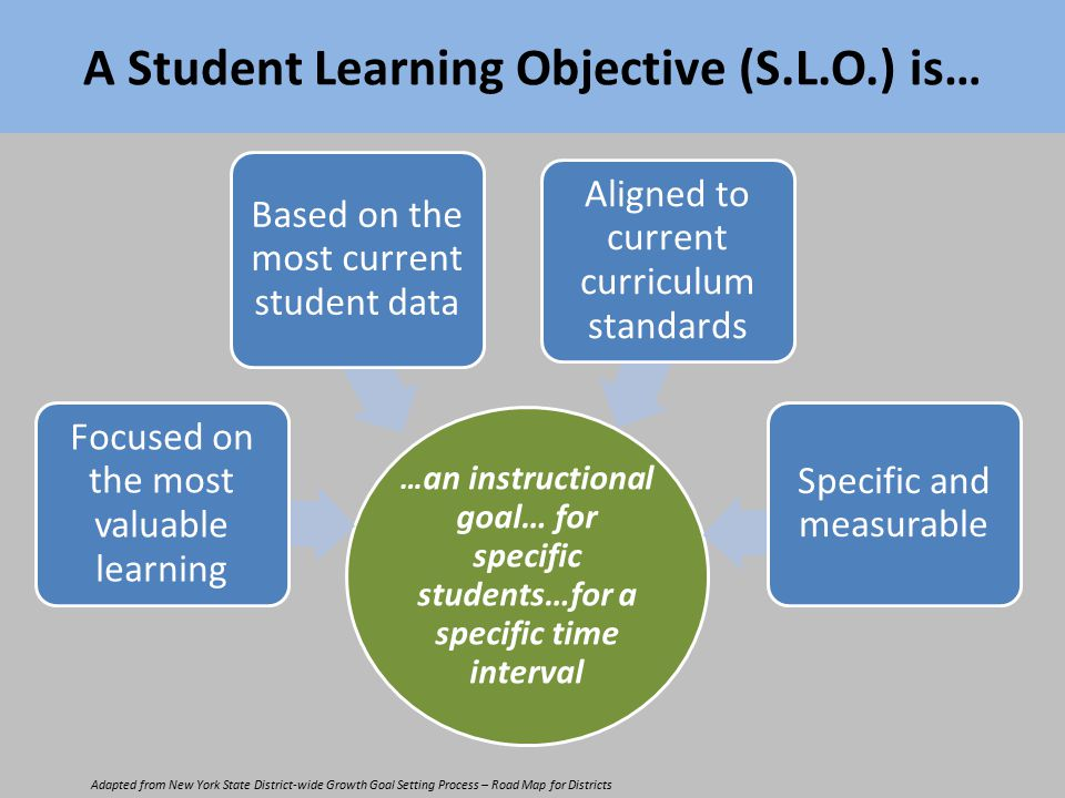 A Student Learning Objective (S.L.O.) is… … an instructional goal… for specific students…for a specific time interval Focused on the most valuable learning Based on the most current student data Aligned to current curriculum standards Specific and measurable Adapted from New York State District-wide Growth Goal Setting Process – Road Map for Districts