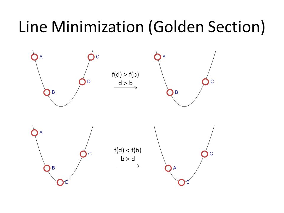 Line Minimization (Golden Section) f(d) > f(b) d > b f(d) < f(b) b > d