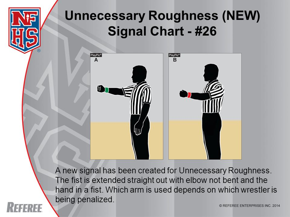 Unnecessary Roughness (NEW) Signal Chart - #26 A new signal has been created for Unnecessary Roughness.