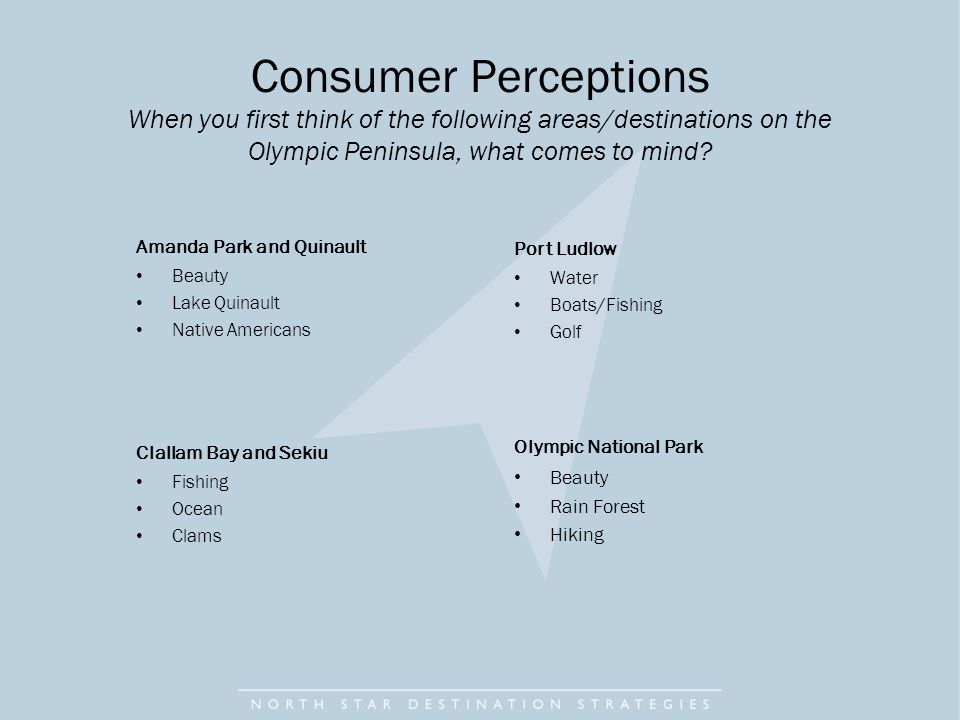 Consumer Perceptions When you first think of the following areas/destinations on the Olympic Peninsula, what comes to mind.