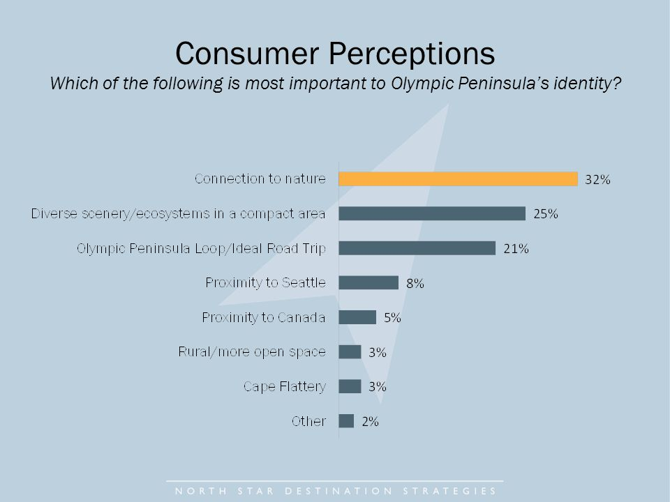 Consumer Perceptions Which of the following is most important to Olympic Peninsula's identity