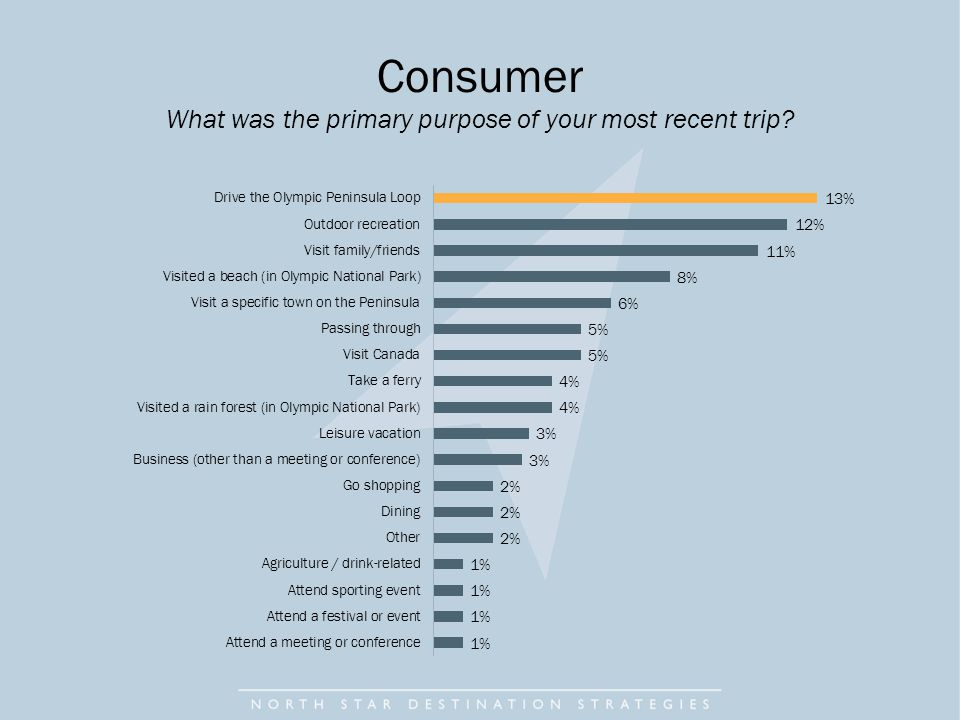 Consumer What was the primary purpose of your most recent trip