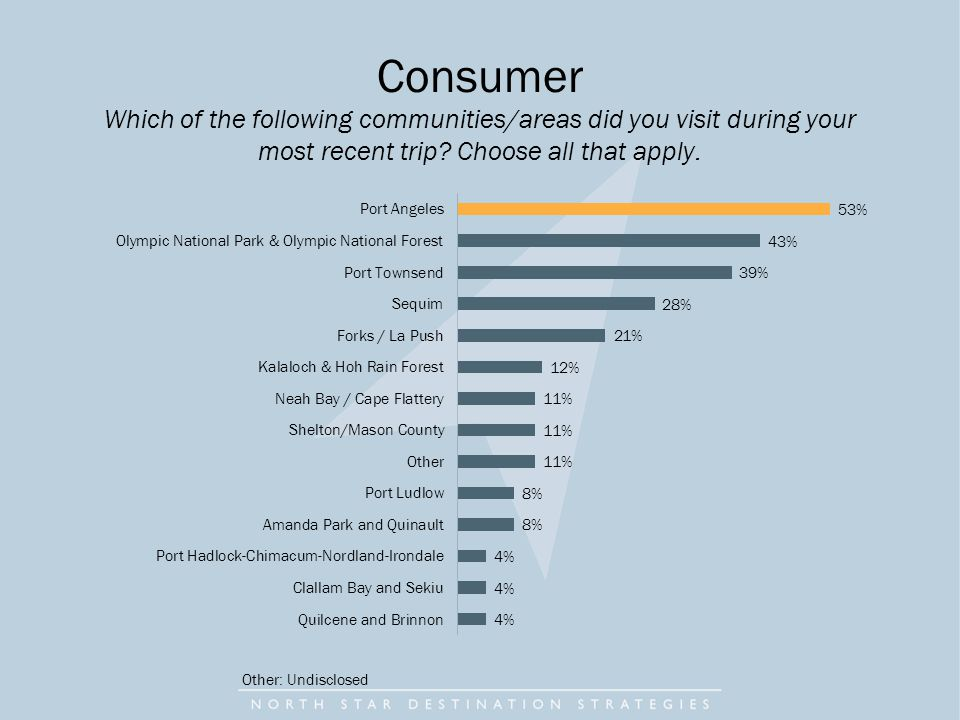Consumer Which of the following communities/areas did you visit during your most recent trip.