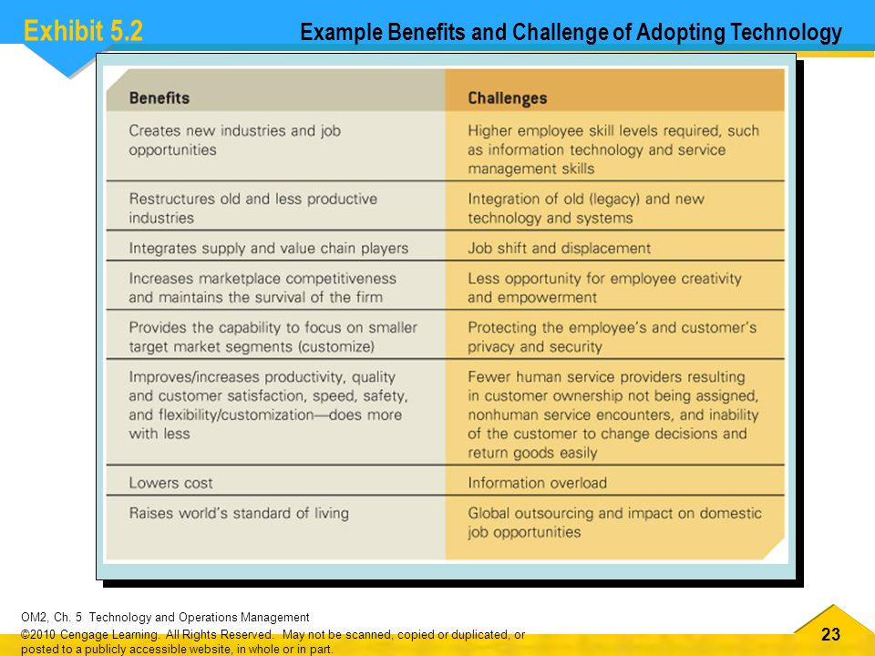 23 OM2, Ch.5 Technology and Operations Management ©2010 Cengage Learning.