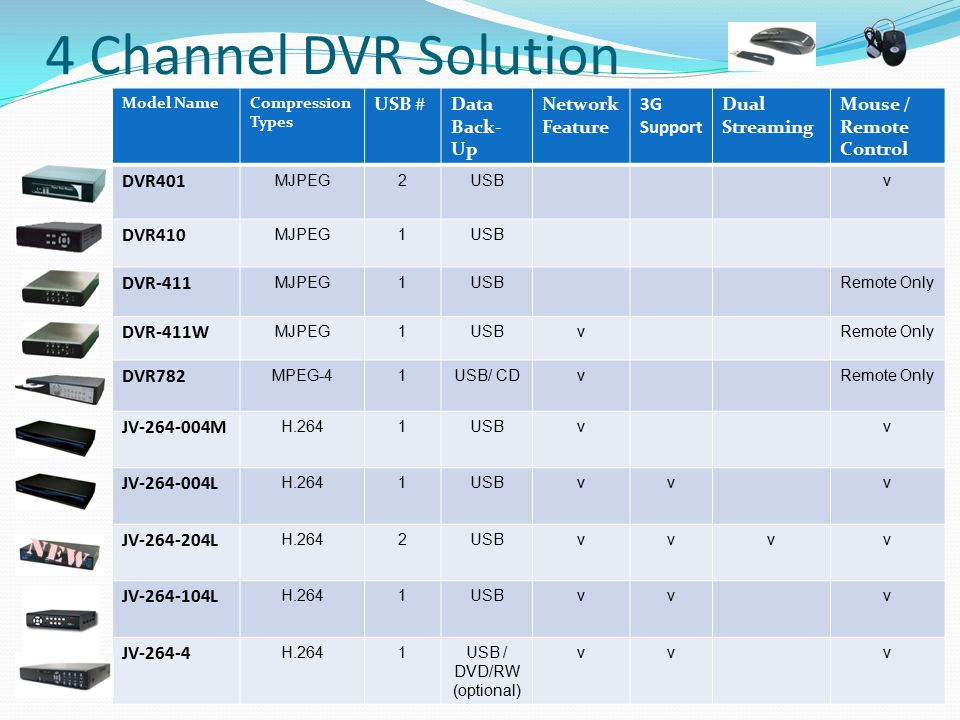 4 Channel DVR Solution Model NameCompression Types USB #Data Back- Up Network Feature 3G Support Dual Streaming Mouse / Remote Control DVR401 MJPEG2US