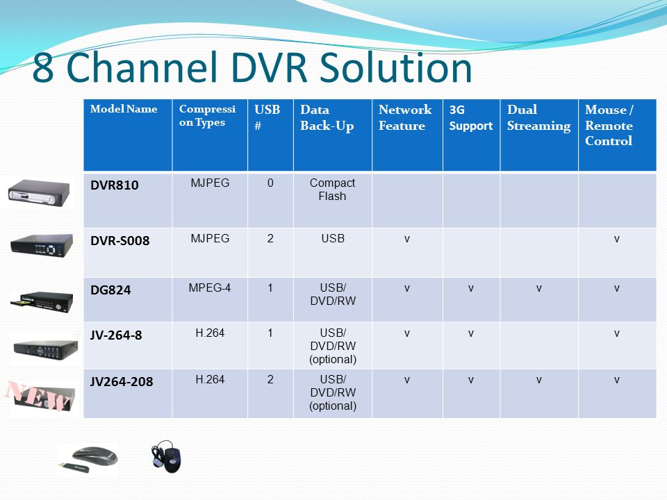 8 Channel DVR Solution Model NameCompressi on Types USB # Data Back-Up Network Feature 3G Support Dual Streaming Mouse / Remote Control DVR810 MJPEG0C