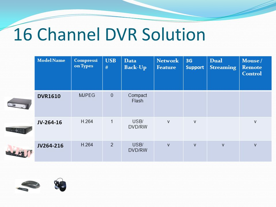 16 Channel DVR Solution Model NameCompressi on Types USB # Data Back-Up Network Feature 3G Support Dual Streaming Mouse / Remote Control DVR1610 MJPEG
