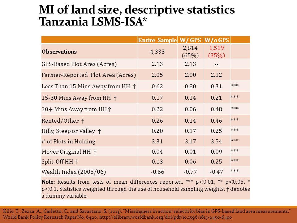 MI of land size, descriptive statistics Tanzania LSMS-ISA* Kilic, T., Zezza, A., Carletto, C., and Savastano, S.