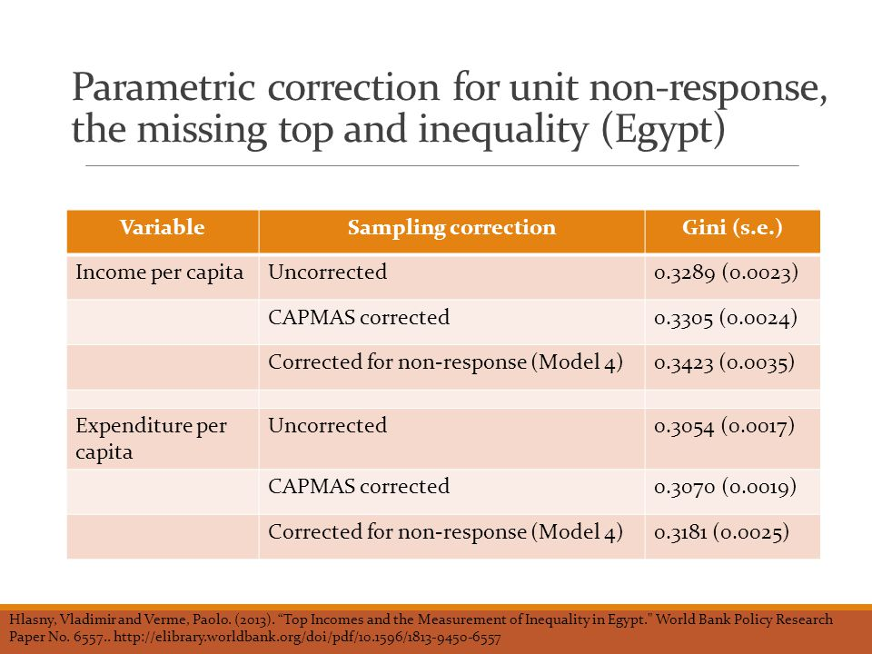 Parametric correction for unit non-response, the missing top and inequality (Egypt) VariableSampling correctionGini (s.e.) Income per capitaUncorrected0.3289 (0.0023) CAPMAS corrected0.3305 (0.0024) Corrected for non-response (Model 4)0.3423 (0.0035) Expenditure per capita Uncorrected0.3054 (0.0017) CAPMAS corrected0.3070 (0.0019) Corrected for non-response (Model 4)0.3181 (0.0025) Hlasny, Vladimir and Verme, Paolo.