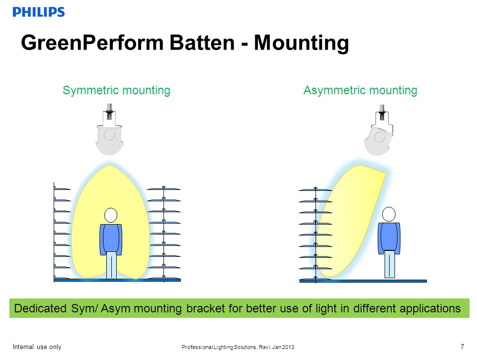Internal use only Professional Lighting Solutions, Ravi, Jan 2013 GreenPerform Batten - Mounting Dedicated Sym/ Asym mounting bracket for better use of light in different applications Symmetric mountingAsymmetric mounting 7