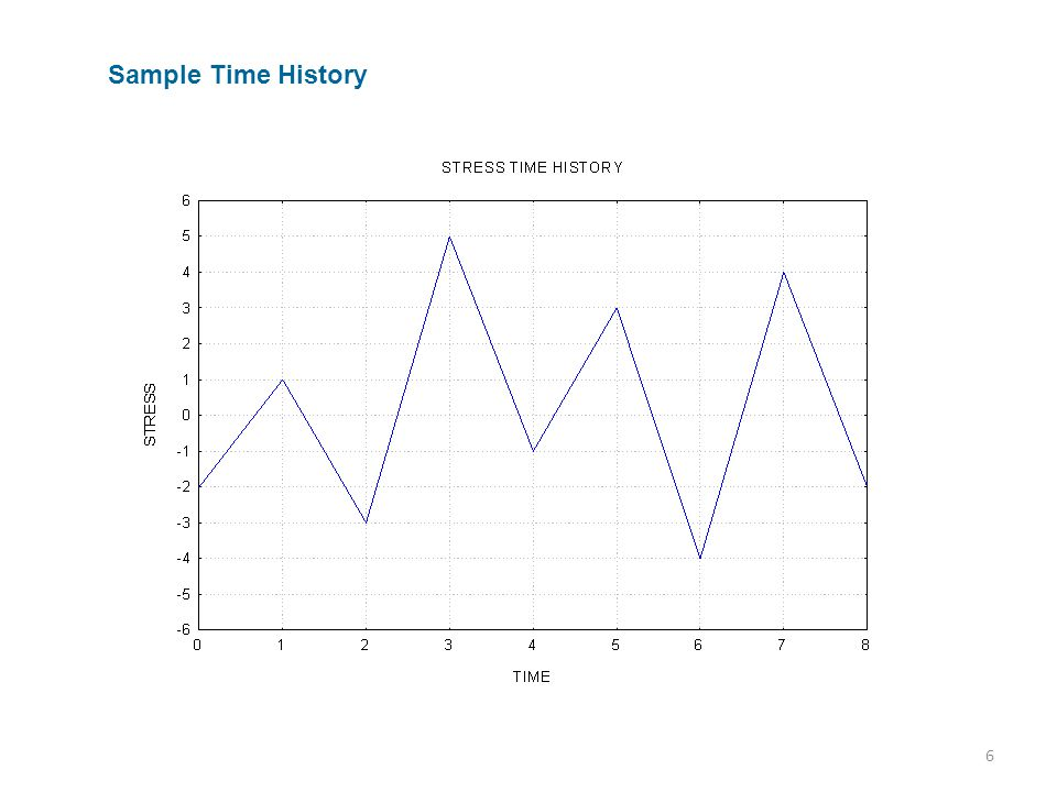 6 Sample Time History