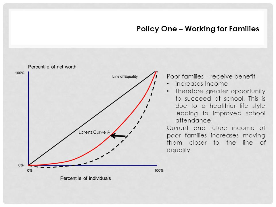 Policy One – Working for Families Poor families – receive benefit Increases Income Therefore greater opportunity to succeed at school. This is due to
