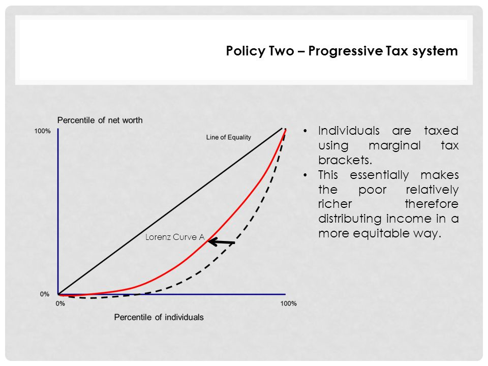 Policy Two – Progressive Tax system Individuals are taxed using marginal tax brackets. This essentially makes the poor relatively richer therefore dis