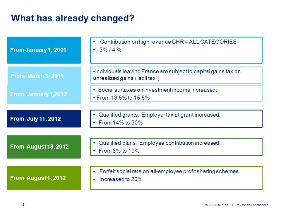 © 2013 Deloitte LLP. Private and confidential. What has already changed.
