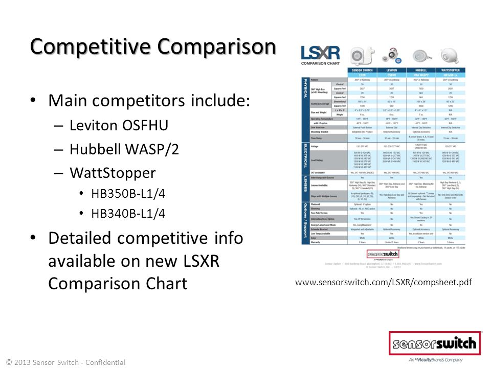 Competitive Comparison Main competitors include: – Leviton OSFHU – Hubbell WASP/2 – WattStopper HB350B-L1/4 HB340B-L1/4 Detailed competitive info available on new LSXR Comparison Chart www.sensorswitch.com/LSXR/compsheet.pdf © 2013 Sensor Switch - Confidential