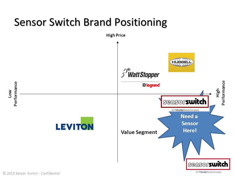 Sensor Switch Brand Positioning High Price Low Performance High Performance Value Segment Need a Sensor Here.
