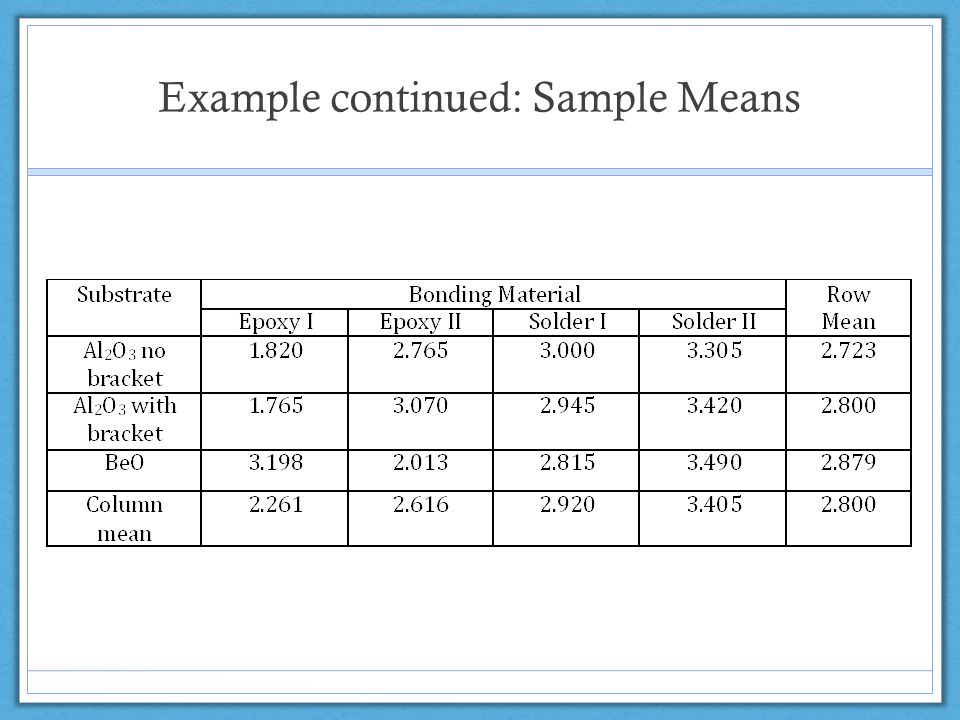 Example continued: Sample Means