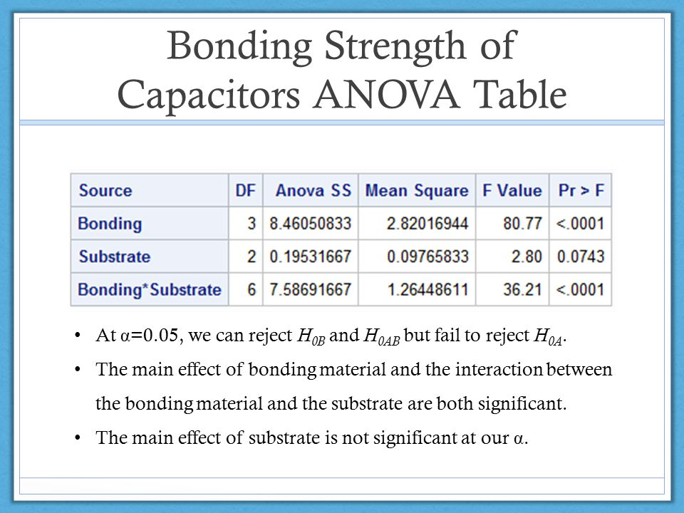 Bonding Strength of Capacitors ANOVA Table At α =0.05, we can reject H 0B and H 0AB but fail to reject H 0A.