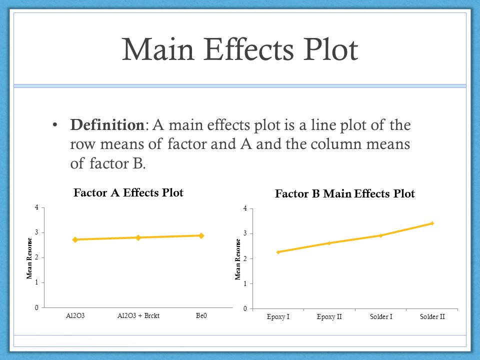 Main Effects Plot Definition : A main effects plot is a line plot of the row means of factor and A and the column means of factor B.