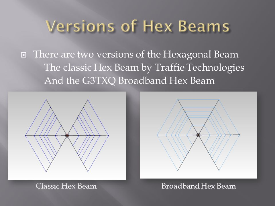 The original Hex Beam was developed by Mike Traffie N1HXA  Smaller turning radius….