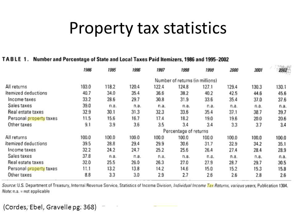 Property tax statistics (Cordes, Ebel, Gravelle pg. 368)
