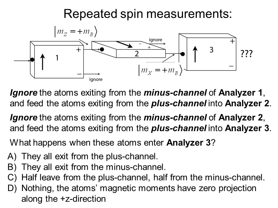 Repeated spin measurements: Ignore the atoms exiting from the minus-channel of Analyzer 1, and feed the atoms exiting from the plus-channel into Analyzer 2.