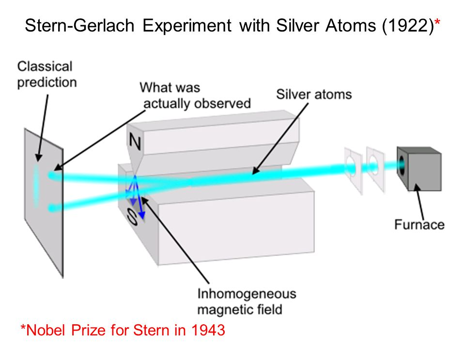 Stern-Gerlach Experiment with Silver Atoms (1922)* *Nobel Prize for Stern in 1943