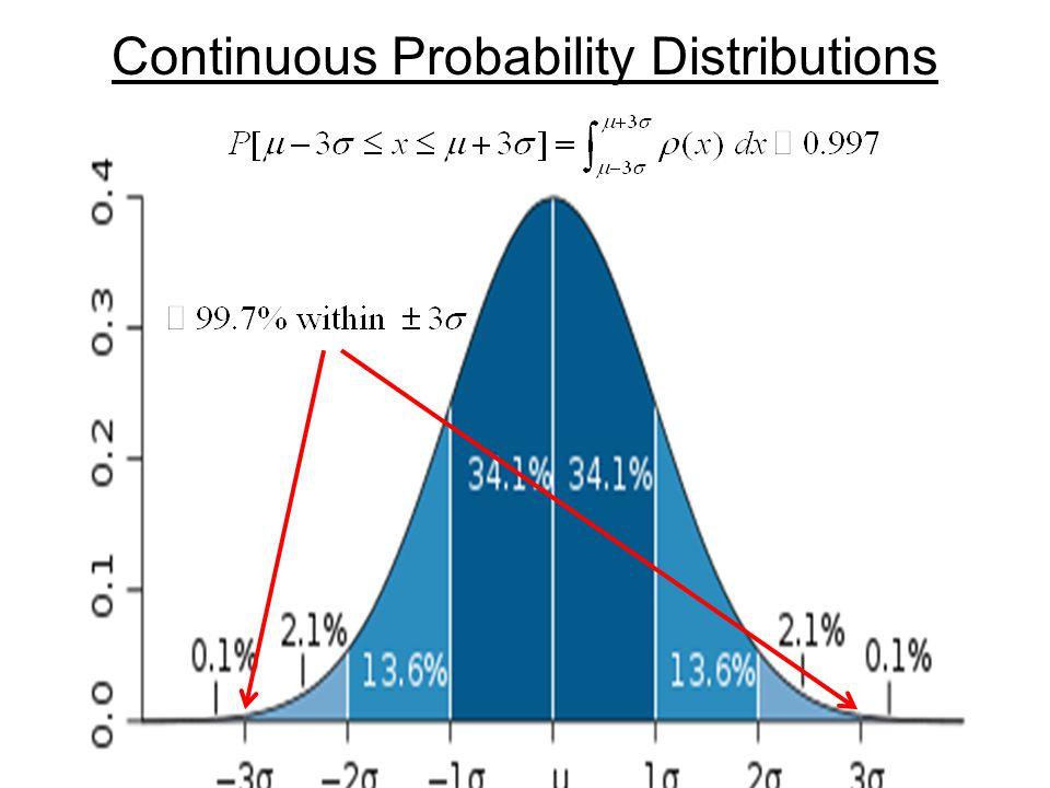 ρ(x) is a probability density (not a probability).