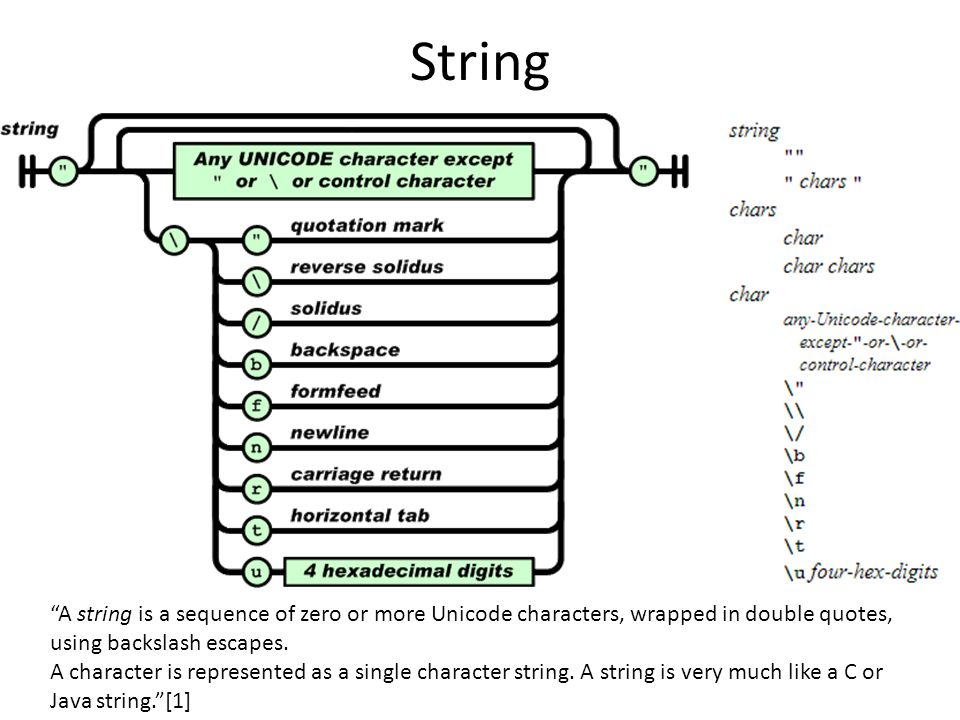 String A string is a sequence of zero or more Unicode characters, wrapped in double quotes, using backslash escapes.