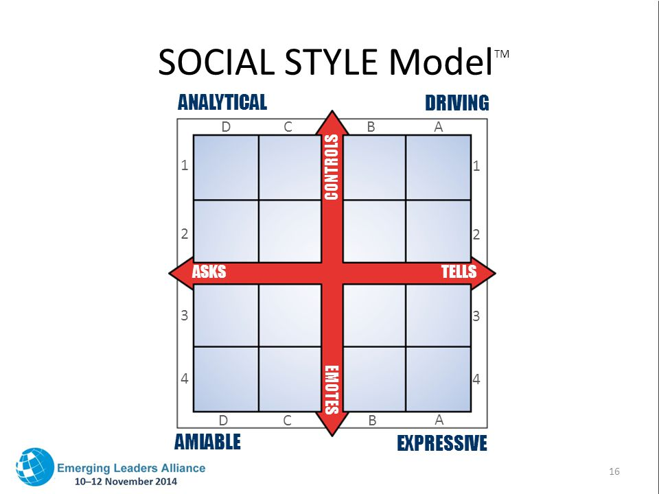 SOCIAL STYLE Model TM ANALYTICAL DRIVING AMIABLE EXPRESSIVE EMOTES ASKSTELLS CONTROLS DB D A BC A 1 C 2 3 4 1 2 3 4 16
