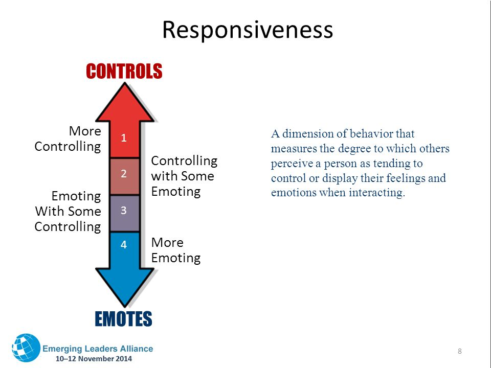 Responsiveness A dimension of behavior that measures the degree to which others perceive a person as tending to control or display their feelings and emotions when interacting.
