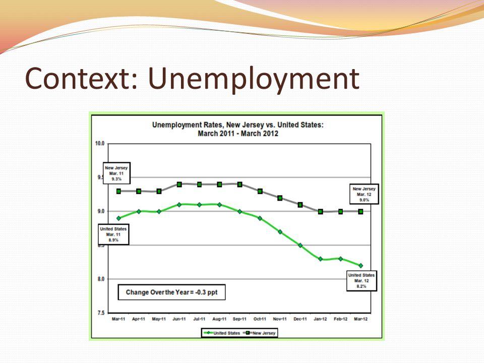 Context: Unemployment
