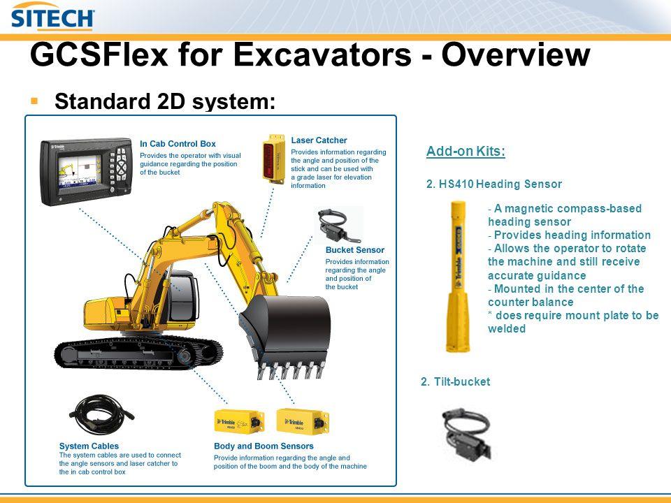 GCSFlex for Excavators - Overview Add-on Kits: 2. Tilt-bucket  Standard 2D system: Depth, slope, with Laser Catcher 2. HS410 Heading Sensor - A magne