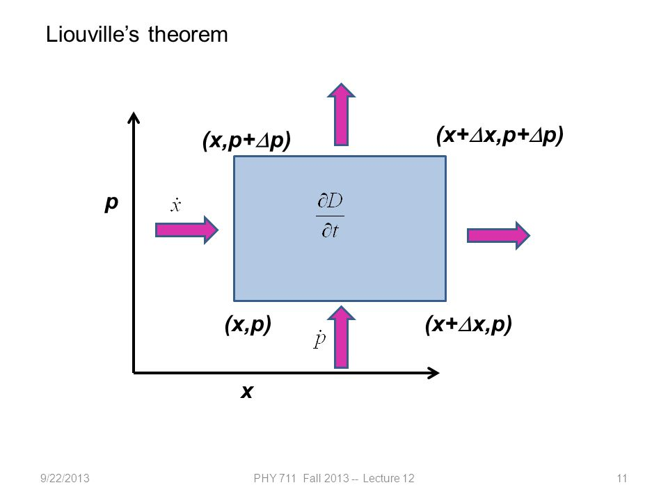9/22/2013PHY 711 Fall 2013 -- Lecture 1211 Liouville's theorem x p (x,p) (x+  x,p) (x+  x,p+  p) (x,p+  p)