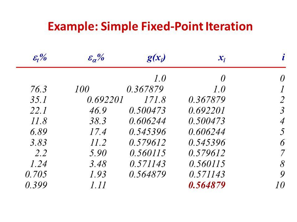 Example: Simple Fixed-Point Iteration ix i g(x i )   %  t % 001.0 11.00.367879 100 76.3 20.3678790.692201 171.835.1 30.6922010.50047346.922.1 40.50