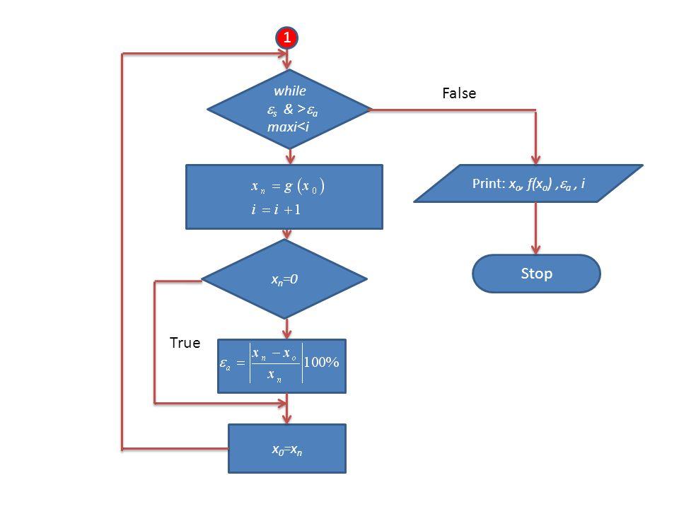 Stop 1 while  a <  s & i >maxi x n =0 x 0 =x n Print: x o, f(x o ),  a, i False True