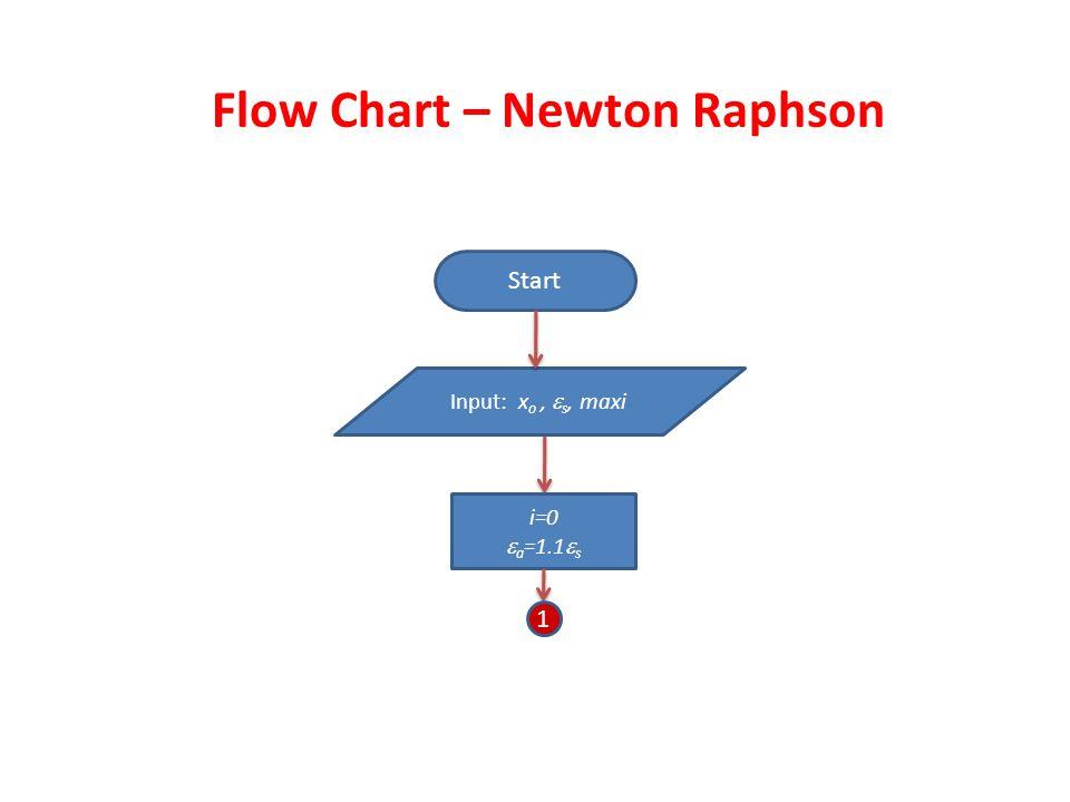 Flow Chart – Newton Raphson Start Input: x o,  s, maxi i=0  a =1.1  s 1