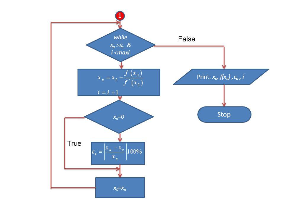 Stop 1 while  a >  s & i <maxi x n =0 x 0 =x n Print: x o, f(x o ),  a, i False True