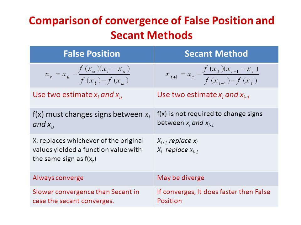 Comparison of convergence of False Position and Secant Methods False PositionSecant Method Use two estimate x l and x u Use two estimate x i and x i-1