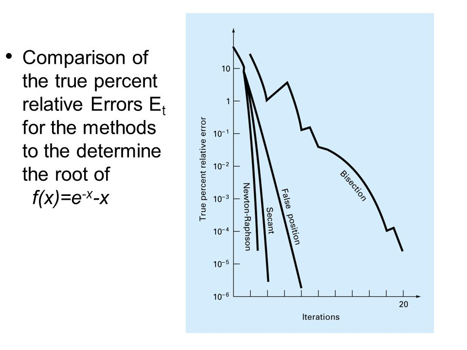 Comparison of the true percent relative Errors E t for the methods to the determine the root of f(x)=e -x -x
