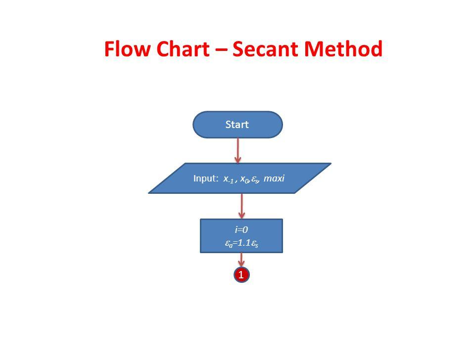 Flow Chart – Secant Method Start Input: x -1, x 0,  s, maxi i=0  a =1.1  s 1