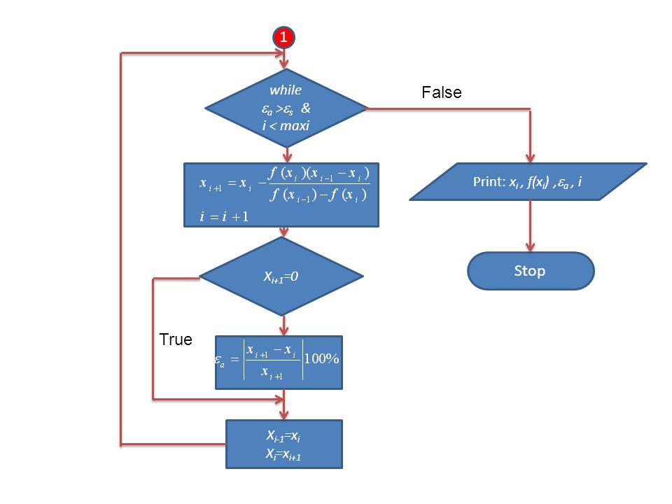 Stop 1 while  a >  s & i < maxi X i+1 =0 X i-1 =x i X i =x i+1 Print: x i, f(x i ),  a, i False True